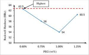 Effect of PEG binder concentrations on hardness of 90wt% Al2O3-10wt% ZrO2 composition.