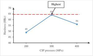 Effect HRc on CIP pressure at 60s dwell time.