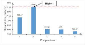 Bending strength test on various compositions.