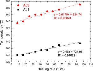 Transformation temperatures Ac1 and Ac3 determined for the 22MnB5 steel as a function of the heating rate.