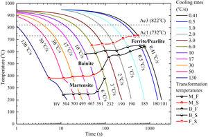 Continuous cooling transformation diagram of the 22MnB5 steel.