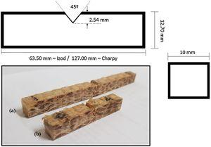 Specimens dimensions schematically and the fabricated (a) Charpy (b) and Izod impact test specimens.