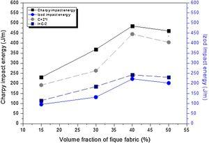 A comparison between the results obtained for Charpy and Izod impact test by the Rogers & Plumtree approach [38] for fique fabric composites.
