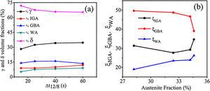 (a) Volume fractions of the reformed austenite and ferrite respectively at different cooling times. Also, the corresponding austenite volume fractions according to their morphologies for different cooling times, Δt12/8. (b) Volume fractions of the austenite morphological forms with respect to the total austenite volume fraction for different cooling times, Δt12/8.