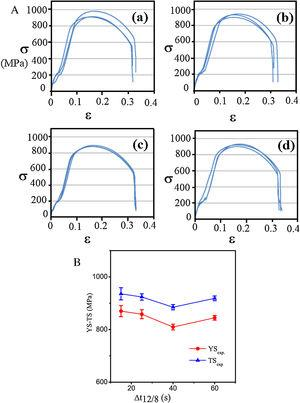(a): Tensile tests realized in samples corresponding to the HAZs with different cooling times. (a): 1.5kJ/mm (or Δt12/8=15s); (b): 2kJ/mm (or Δt12/8=25s); (c): 2.5kJ/mm (or Δt12/8=40s) and (d): 3kJ/mm (or Δt12/8=60s). In this Figure, σ is the stress (MPa) and ε is the tensile strain (%). (b): The yield and tensile strengths (YS-TS) in MPa, corresponding to the simulated HAZs at different cooling times (Δt12/8) for the DSS (UNS S31803).