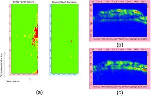 Results from sample 1: (a) C-scan maps for both focal laws, (b) B-scan map showing high amplitude signals on the OD and (c) ID.