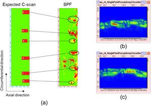 Results from Sample 2 with the SPF focal law. (a) Comparison between the projected and experimental C-scans. (b) and (c) B-scans showing unexpected flaws.