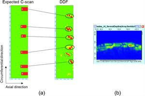 Results from the inspection of Sample 2 with the DDF focal law. (a) Comparison between the projected and experimental C-scans. (b) B-scan showing unexpected flaw.
