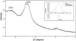 X-ray diffractogram for the buriti fiber. Insert: deconvolution for the calculation of microfibril angle (MFA).
