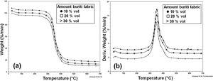 (a) Thermogravimetric analysis (TG) and (b) derivative thermogravimetry (DTG) for reinforced composites with buriti fabric.