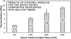 Variation of the flexural modulus with percentages of mallow fibers acting as reinforcement in epoxy matrix composites.