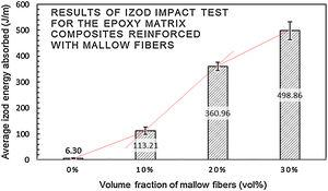 Izod impact energy versus percentages of mallow fibers.