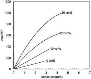 Typical load vs. deflection from bend tests of mallow fibers reinforced epoxy composites.