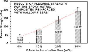 Variation of the flexural strength with percentages of mallow fibers acting as reinforcement in epoxy matrix composites.
