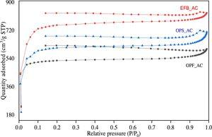 Nitrogen adsorption and desorption isotherm of EFB_AC, PKS_AC, and OPF_AC.