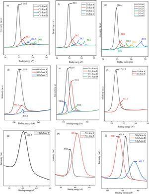 XPS spectra of [(a) PKS_AC (b) OPF_AC (c) EFB_AC] C1 scan [(d) PKS_AC (e) OPF_AC (f) EFB_AC] O1 scan [(g) PKS_AC (h) OPF_AC (i) EFB_AC] N1 scan.