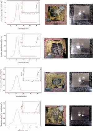Weibull graphs and probability distribution curves of indentation in clay witness behind MAS targets with second layer of (a) 15%, (b) 30%, (c) 40%, and (d) 50% fique fabric/epoxy composite.