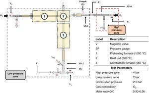 Schematic diagram of the PCI rig.