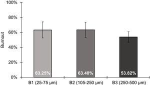 Burnout of low volatile coal classified in different particle size ranges.