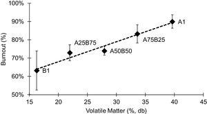 Effect of volatile matter content on combustion efficiency of individual coals and their blends.