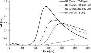 Pressure profiles of low volatile coal under different particle sizes.