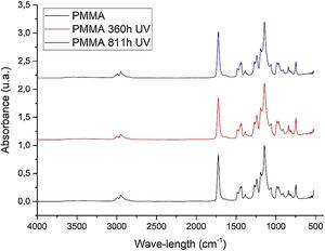 PMMA infrared spectra (FTIR) before and after irradiation.