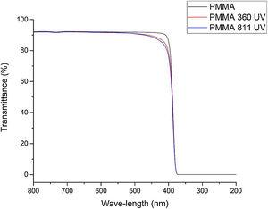 PMMA Ultraviolet-visible Spectra (UV–Vis) before and after irradiation.