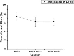 Variation of PMMA transmittance (420 nm) before and after irradiation.
