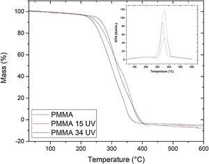 PMMA TGA curves before and after irradiation.