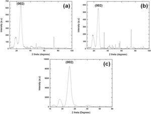 XRD patterns of guaruman fiber-related samples of: (a) vertical splint; (b) horizontal splint; and (c) tied fibers.