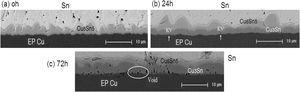 Cross-sectional BSE micrographs of Sn/EP Cu joints after aging at 180 °C. (a) 0 h; (b) 24 h and (c) 72 h.