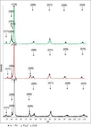 XRD patterns of 30CrMnSiA steel sample after high-temperature (T=750°C) plasma-electrolyte nitrocarburizing: a) 7min, b) 5min, c) 3min.