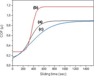 Coefficient of Friction (COF) against Sliding time dependence of the 30CrMnSiA steel samples: a) Initial, b) Nitriding, c) Nitrocarburizing.
