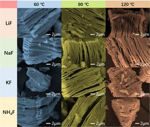FESEM images of V2CTx prepared with four mixture solution at different temperature for five days.