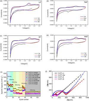 Characterization of Li-ion batteries made using different V2CTx anodes, including (a–d) Cyclic voltammetry curves, (e) Rate performance and (f) Electrochemical impedance spectroscopy Nyquist plots.
