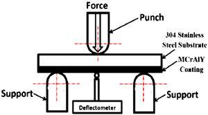 Schematic of the three-point bending test configuration.