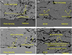 BSE–SEM micrographs of each as-sprayed coating by two different deposition techniques: (a) CoNiCrAlY (FS), (b) CoNiCrAlY (HVOF), (c) NiCoCrAlY (FS) and (d) NiCoCrAlY (HVOF).