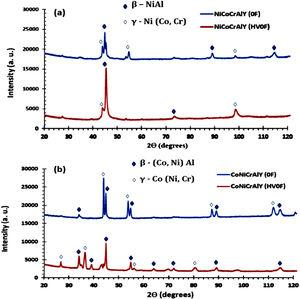 XRD analysis (a) NiCoCrAlY (HVOF) and FS coating, (b) CoNiCrAlY (HVOF) and FS coating.