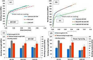 The bending stress–strain curves for the different types of coating methods of NiCoCrAlY and CoNiCrAlY on substrate AISI 304 (a) HVOF, (b) FS and mechanical properties clear in the (c) HVOF and (d) FS coatings.