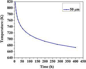 Curves showing homogenisation kinetics.