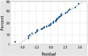Normal plot of tensile strength.