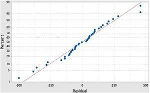 Normal plot of tensile modulus.