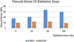 Flexural stress at various radiation dose for hybrid composites.