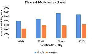 Flexural modulus versus radiation dose for hybrid composites.