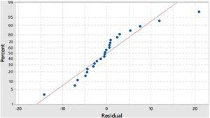 Normal probability plot for flexural strength.