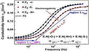 Variation of conductivity σac as function of frequency at 308(±0.5K) for 10-3 M.