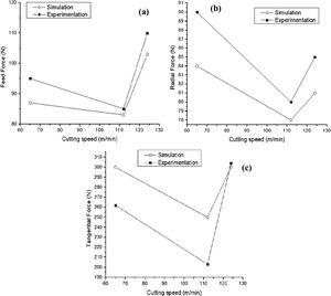 Comparison between simulated and experimentally measured cutting forces a) feed force, b) radial force and c) tangential force.