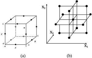 Geometric views of BBD as a (a) cube design and (b) three interlocked 22 factorial designs [28].