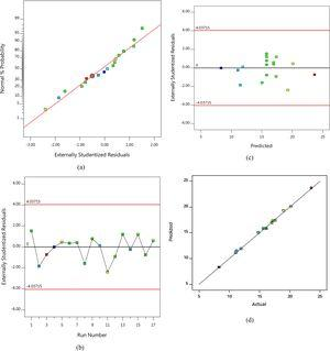 Typical (a) normal probability — residual (b) residual — run (c) externally studentized residuals — predicted response and (d) predicted — actual values traces following tensile test of banana epoxy composites.