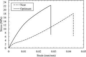 Stress-strain curves of neat epoxy-resin and optimum banana-epoxy composites following tensile strength.